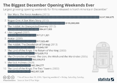 chartoftheday 7268 the biggest december opening weekends ever n